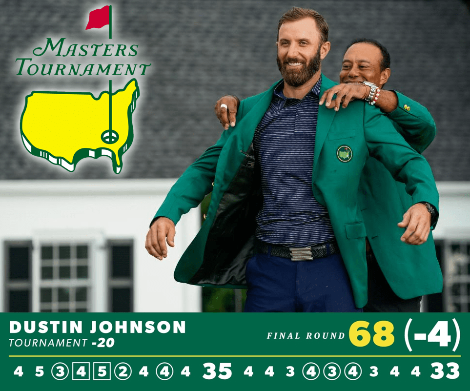 dustin johnson - masters 2020